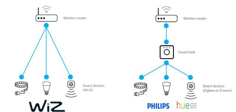 Review Wiz Vs Philips Hue 3